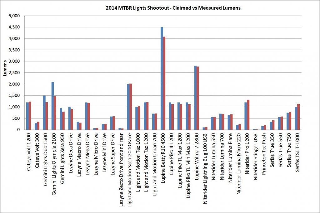 Mtbr measures actual Lumen outputs vs. manufacturer claims.