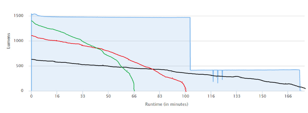 NiteRider Lumina 1200 Boost-1200-boost.jpg
