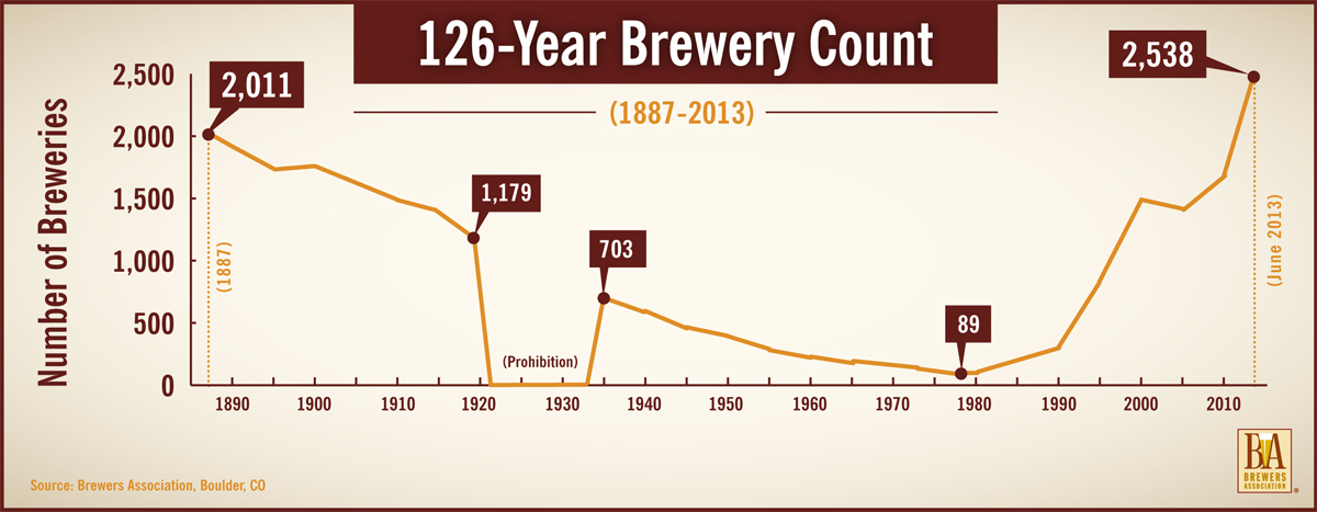 126-Year Brewery Count Graph