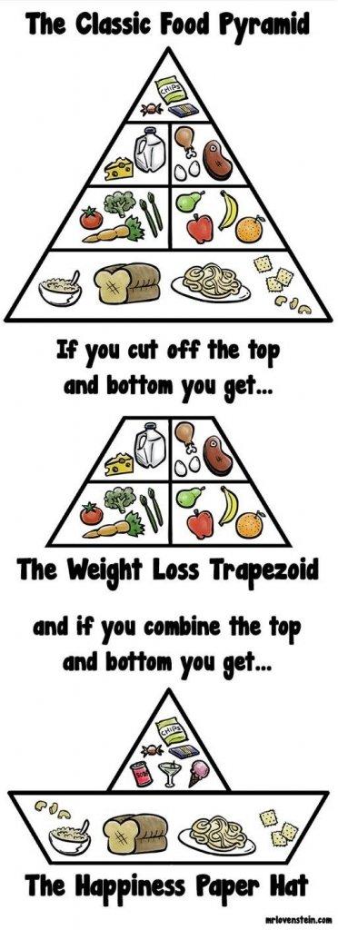 Food Pyramid for Modern Times-1384605378-0.jpg