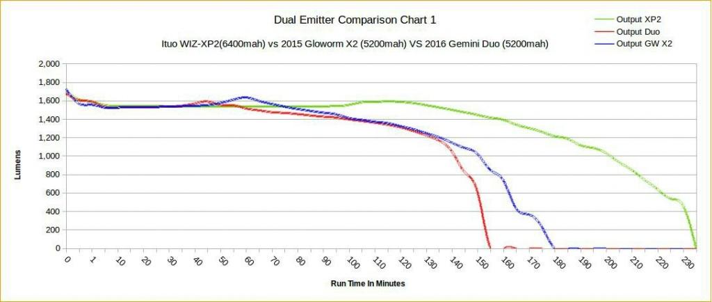 Ituo XP2 vs. Gemini Duo-2-emitter.jpg