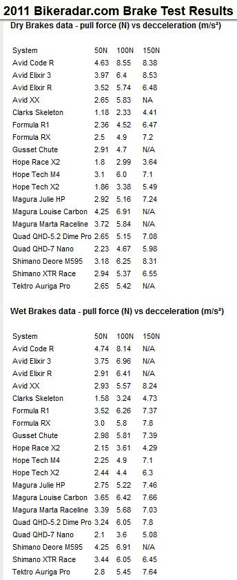 Who makes the strongest 2 piston hydraulic disc brakes?-2011_bikerada_brake_test.jpg