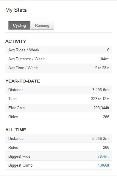 Miles for 2012 and other biking accomplishments?-2012strava.jpg