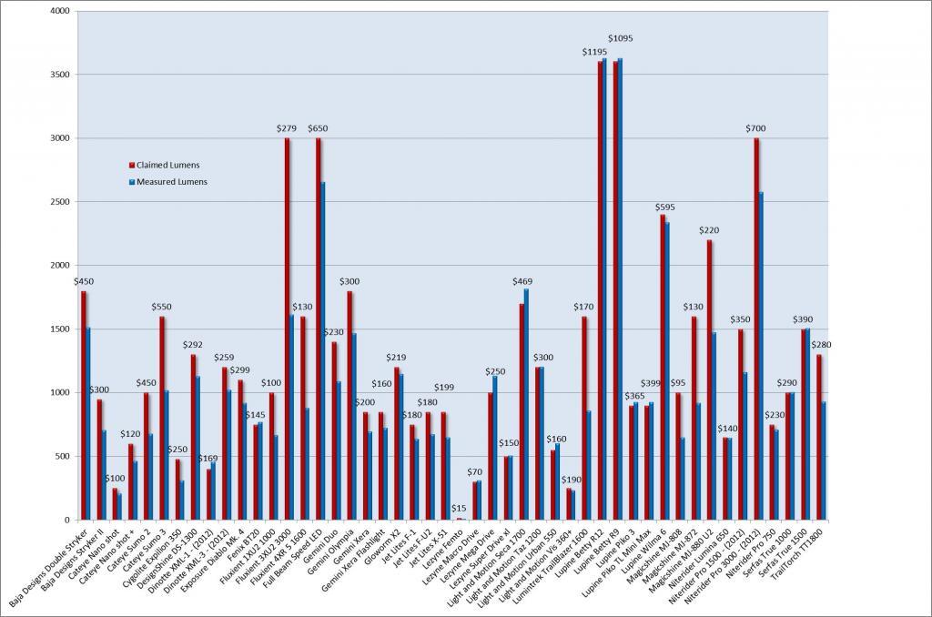 2013 Claimed vs Measured Lumens