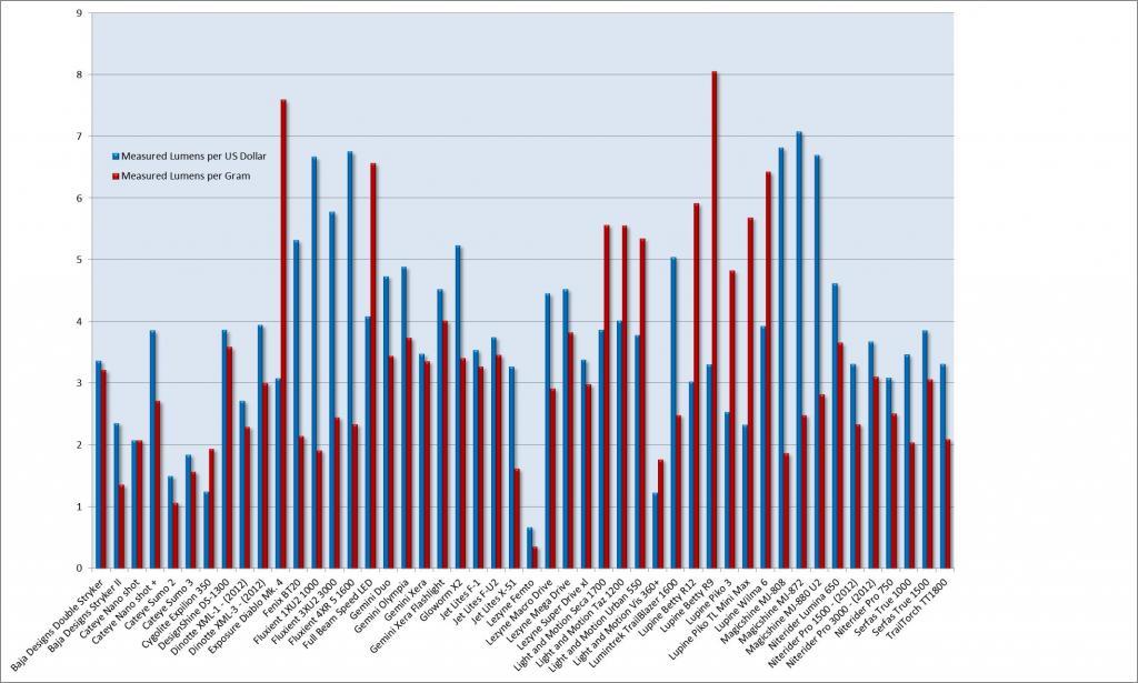 2013 Mtbr Lights Shootout-2013-measured-lumens-per-dollar-per-gram.jpg