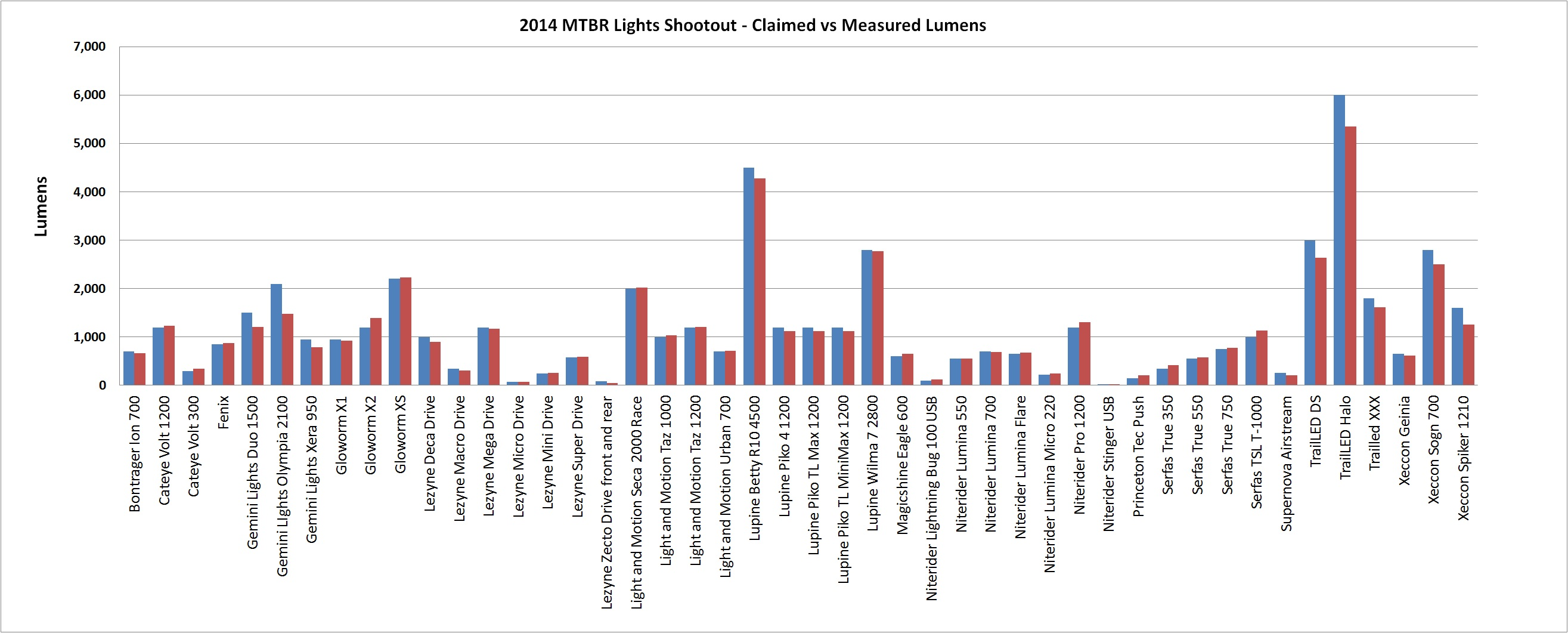 2014 Mtbr Lights Shootout - Claimed vs Measured Lumens