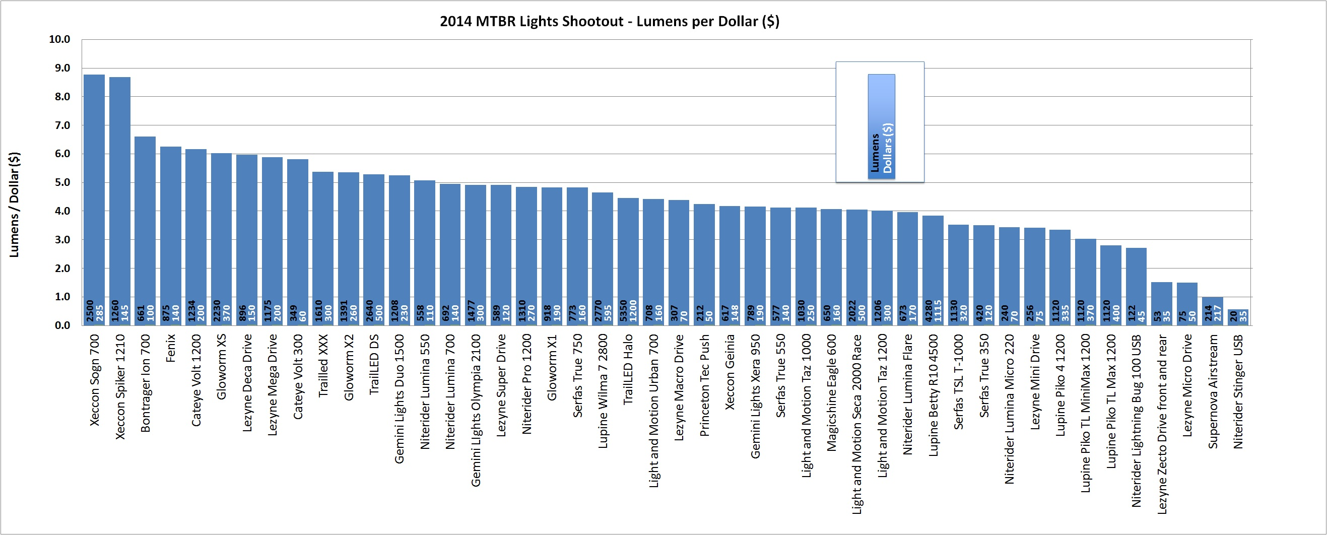 2014 Mtbr Lights Shootout - Lumens per Dollar