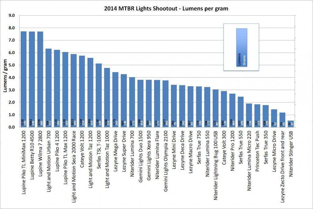 2014 Mtbr Lights Shootout-2014_mtbr_lights_shootout-lumens_per_gram.jpg
