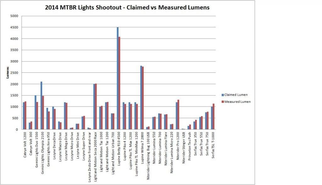 2014 Mtbr Lights Shootout-2014_mtbr_lights_shootout_graph1.jpg