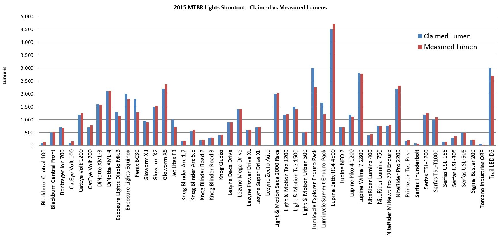 2015 Lights Shootout Claimed vs Measured Lumens