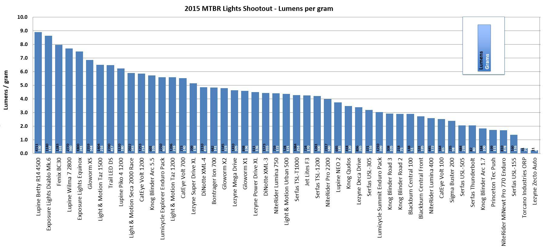 2015 Lights Shootout Lumens per Gram
