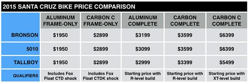 2015 Santa Cruz Pricing