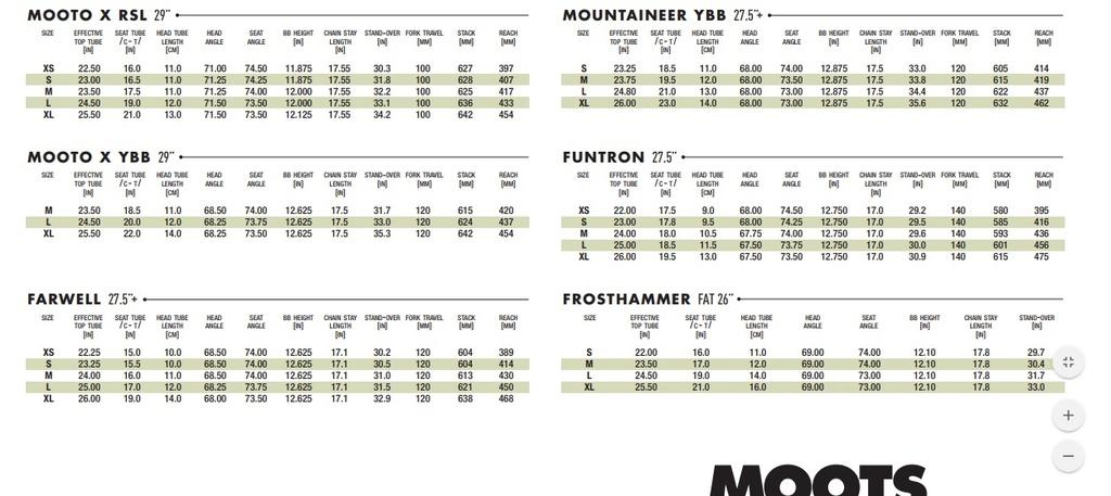 New Moots Mountaineer ybb vs MootoXybb-2017moots_geometry.jpg