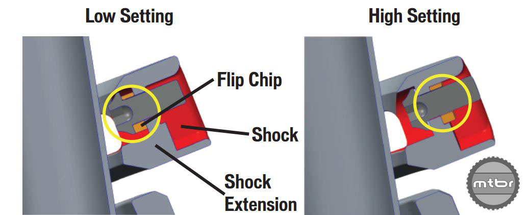 2018 Specialized Enduro Flip Chip
