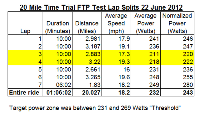 PowerTap Disc-20_mile_tt_22-06-2012_splits.jpg