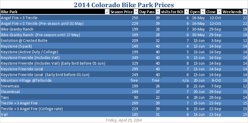 2014: Bike park pricing and opening dates-25-april.png