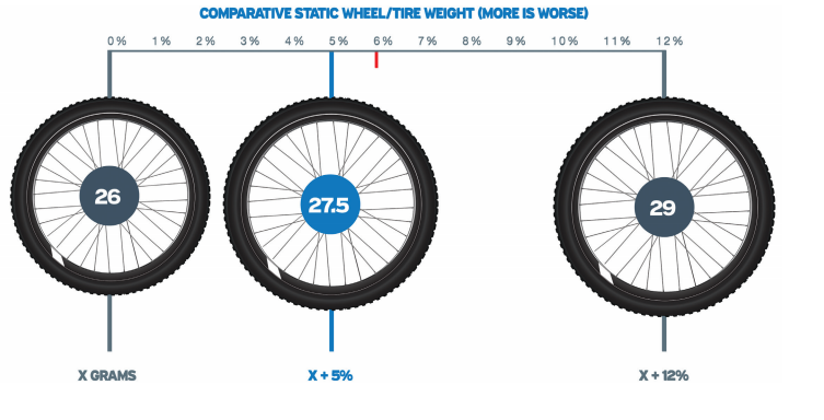 26 275 And 29 Wheel Weight In Comparison Mtbr