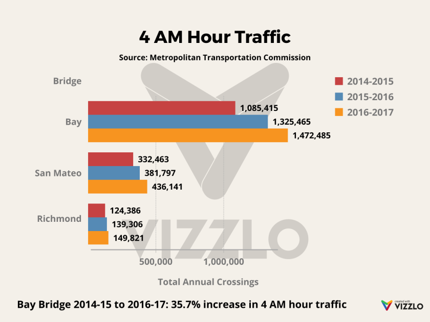 Want to leave Bay Area. Where to go?-4-am-hour-traffic.png