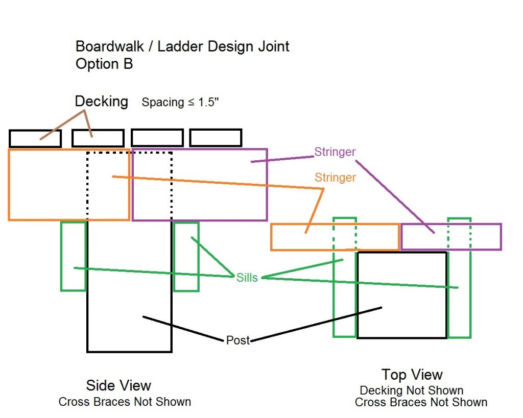 Boardwalks / Ladder Bridges-6-ladder-bridge-design-joint-option-b.jpg