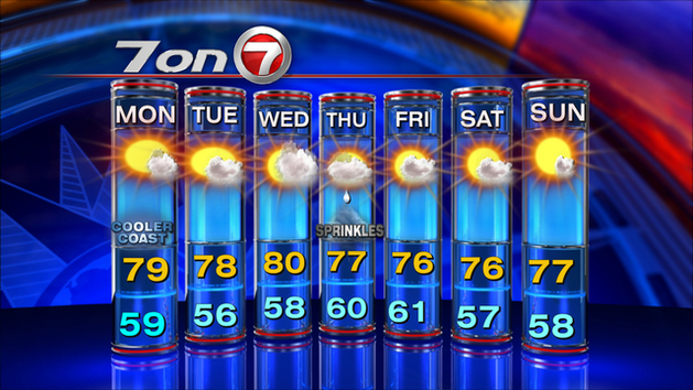 The weather...-7day_wide_629x354.jpg
