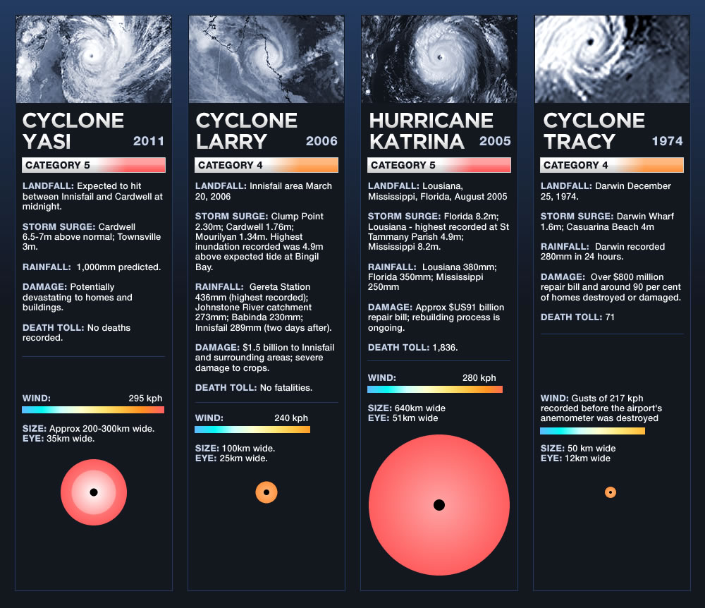 Cyclone Yasi - shout out to our OZ friends!-8.jpg