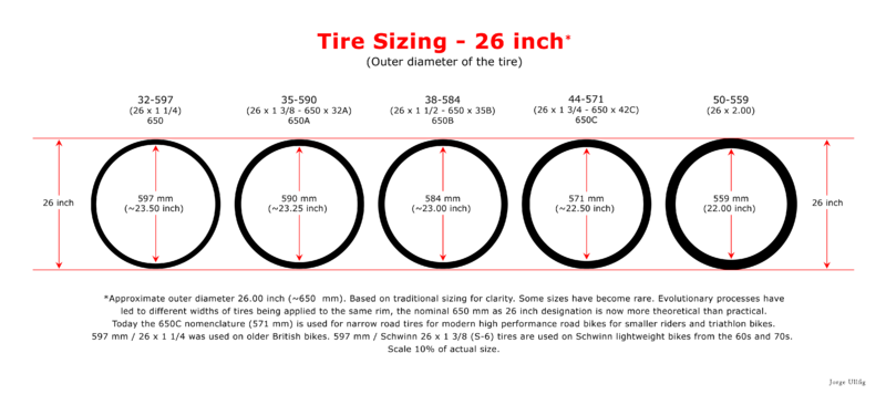 What's happening with the 29er market!? So confused-800px-tyre_and_rim_technical_data_02-en.png