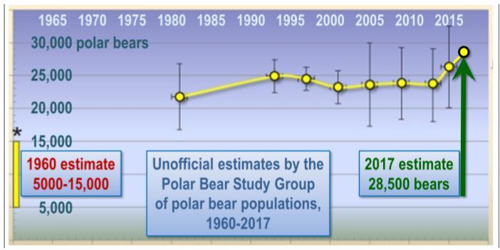 Climate change-willie-soon-number-polar-bears-rev1.jpg