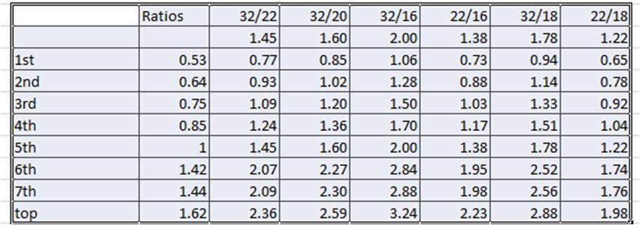 Alfine Hybrid Gearing?-alfine-ratios.jpg
