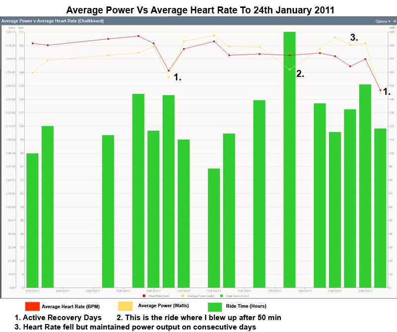 PowerTap Disc-average_power_average_heart_rate24-01-2011.jpg