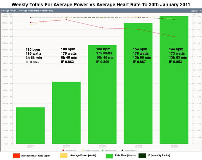 PowerTap Disc-averagepowervsaverageheartrate30-01-2011.jpg