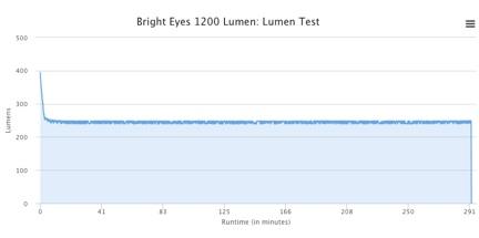 Name:  BE Lumen Run Time.jpg Views: 332 Size:  15.4 KB
