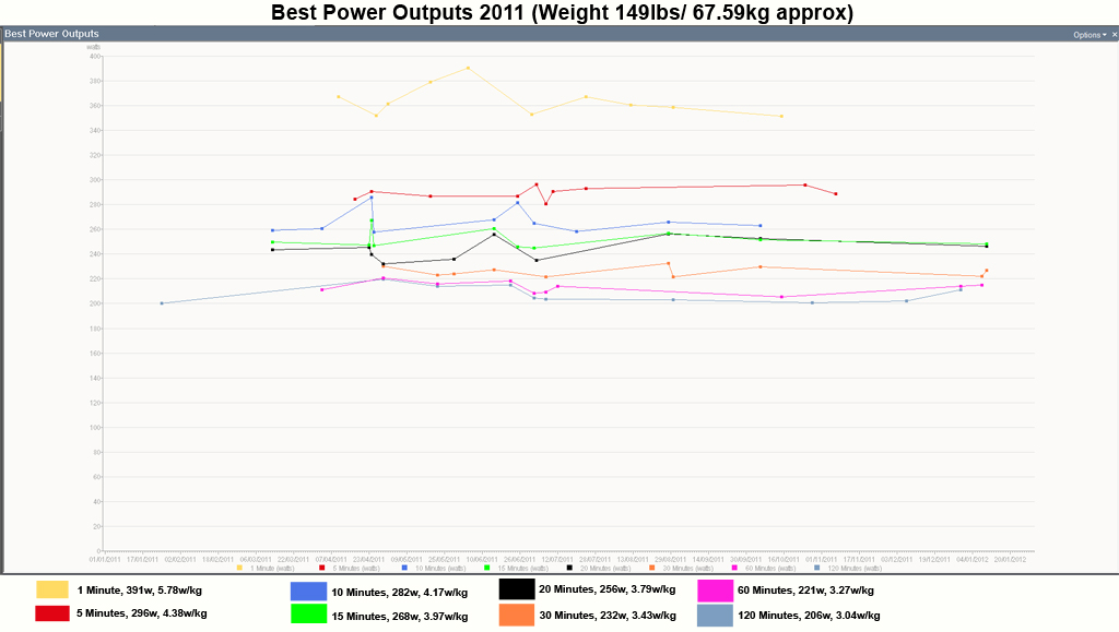 Whats your current 30 minute TT power average?-best-power-outputs-2011.jpg