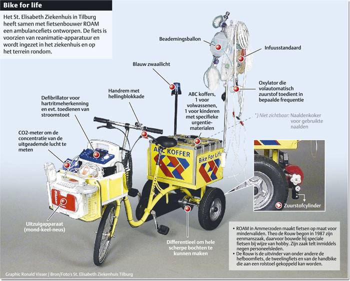 If you call an ambulance in Wales, you might get a bike-bike-life-kleur-ibox.jpg