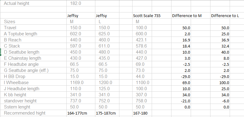 Sizing for Jeffsy  27 -  2017 model-bike.size.png