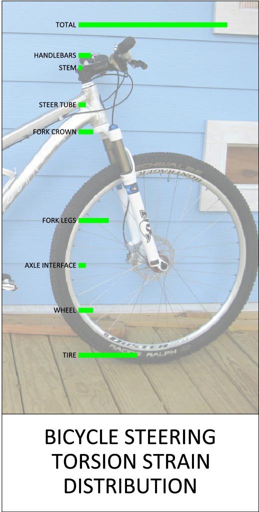 Fox 34 vs Rock Shox stiffness, tested-bike-steering-torsion-dist-made-up-.jpg