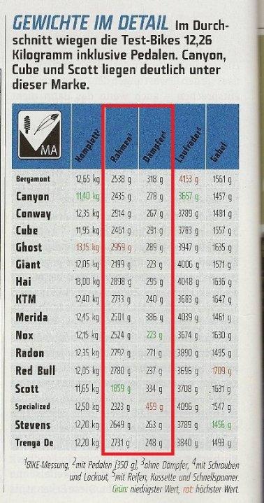 Full Suspension WW Recommendations-bike_magazine_weights.jpg