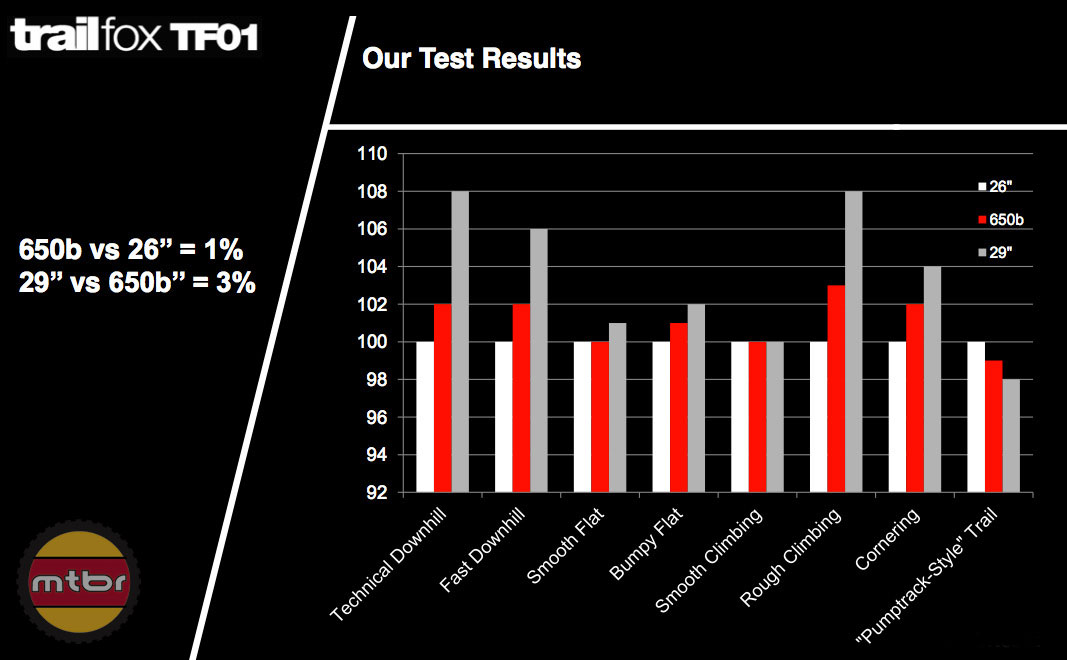 BMC TF01 Testing Results
