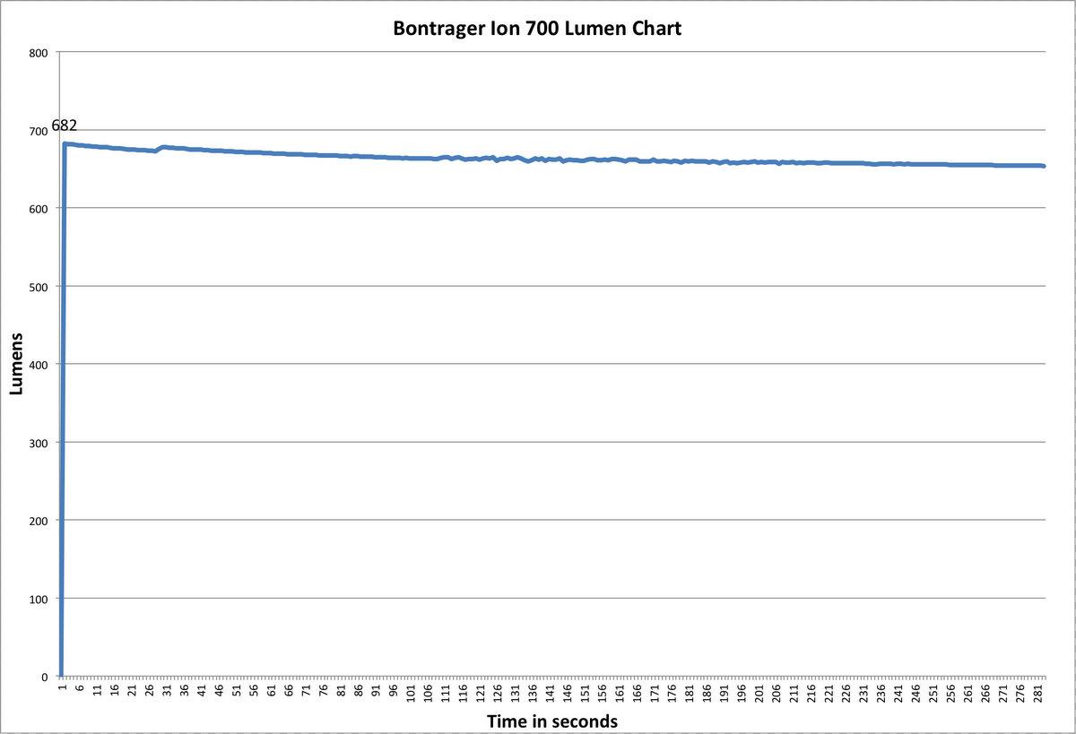 Bontrager Ion 700 Lumen Chart