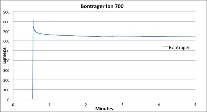 Bontrager Ion 700 Lumen-Hour Graph