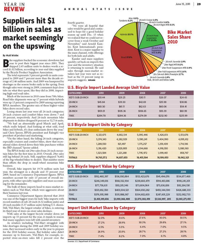 Ciclismo rompe record de ventas en 2009-brain-jun-11.jpg