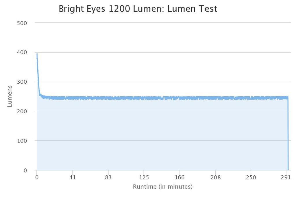 Light Output Vs Runtime Tests-bright-eyes-1200-lumen.jpg