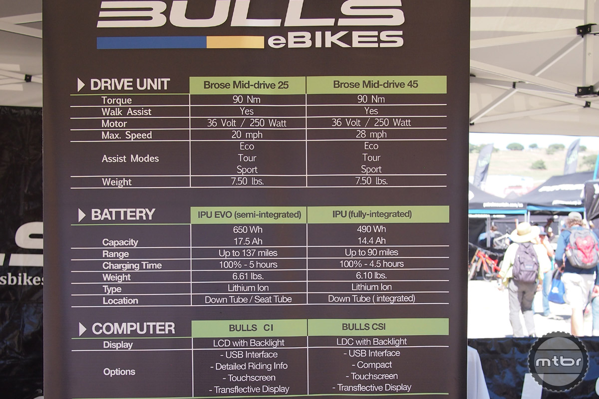 Bulls Bikes - eBikes