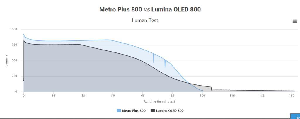 One 1100 light vs two 800 lights-c800-vs-n800.jpg