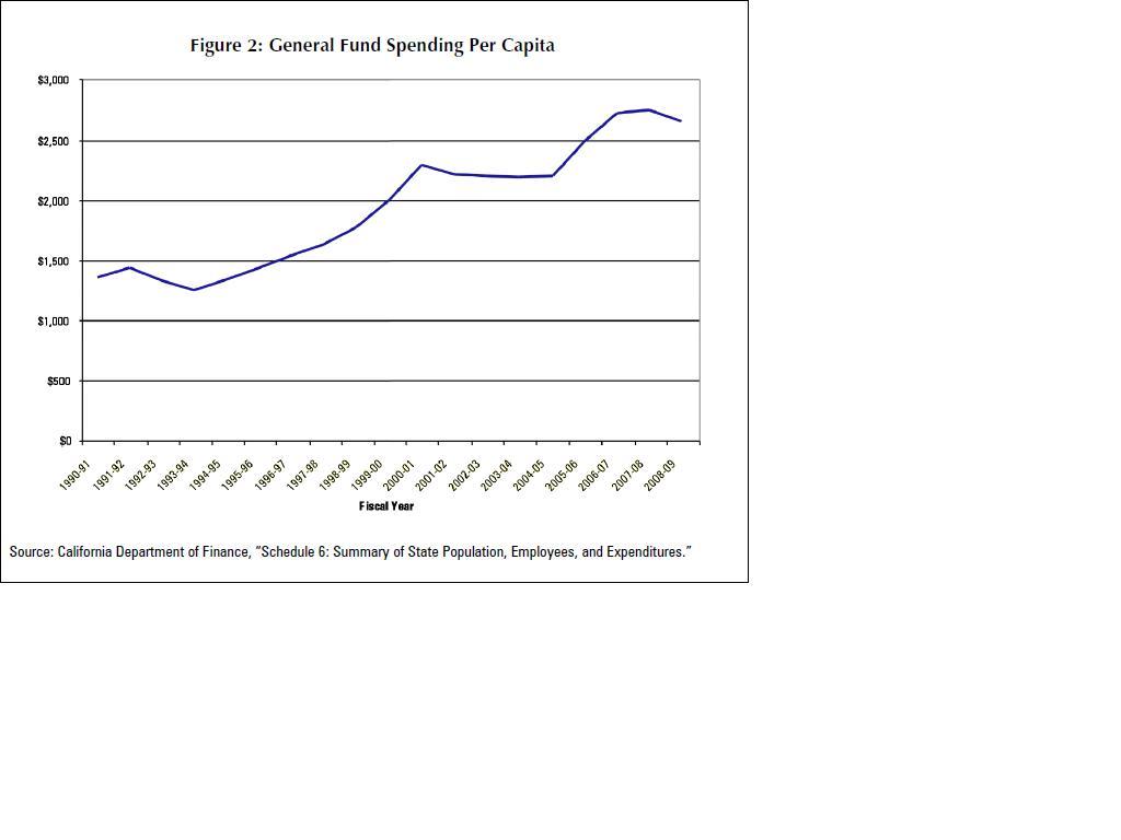 Stereotypes of Oregon-ca_spending.jpg
