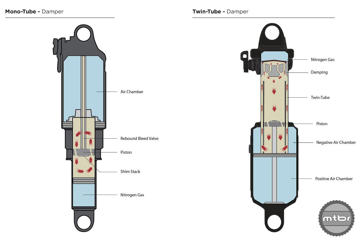 The twin tube design of the DBInline makes it a more versatile performer than single tube designs like the Fox CTD.