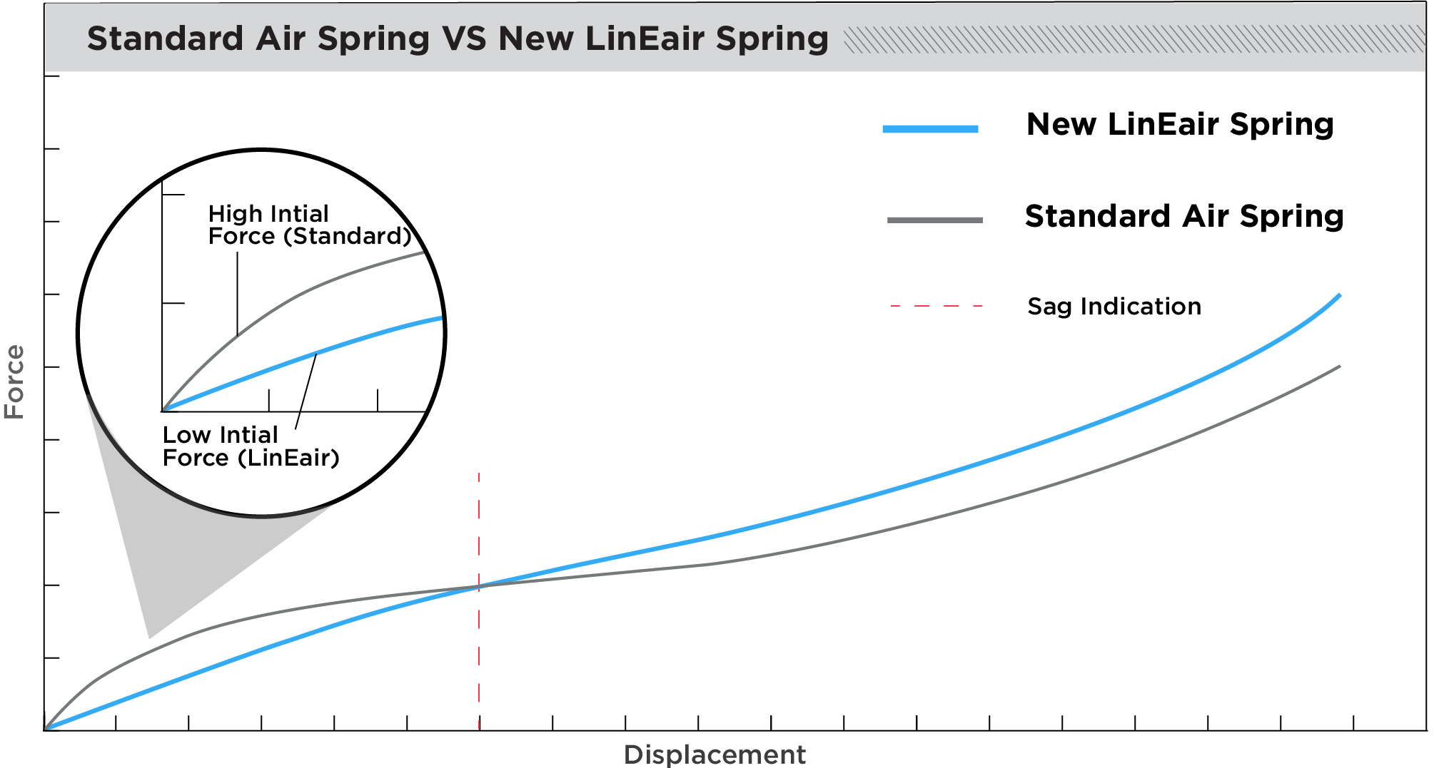 Cane Creek DBair IL Air LinEair Air Spring