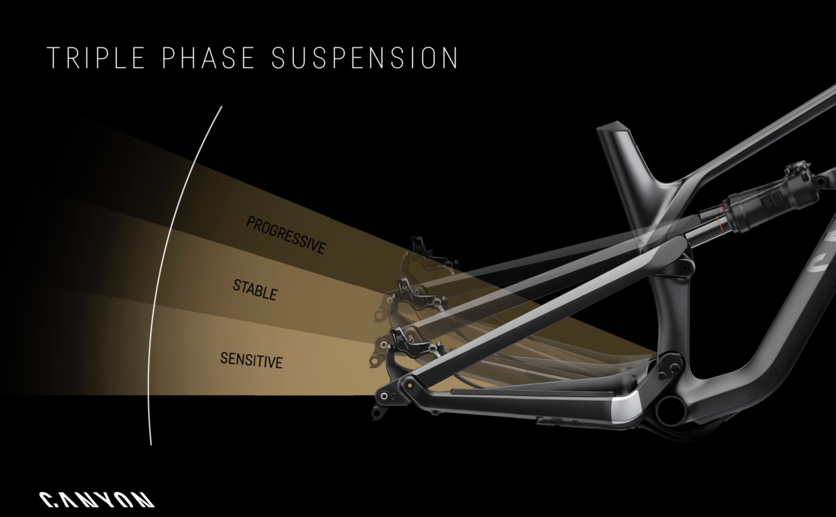 Canyon Spectral Suspension