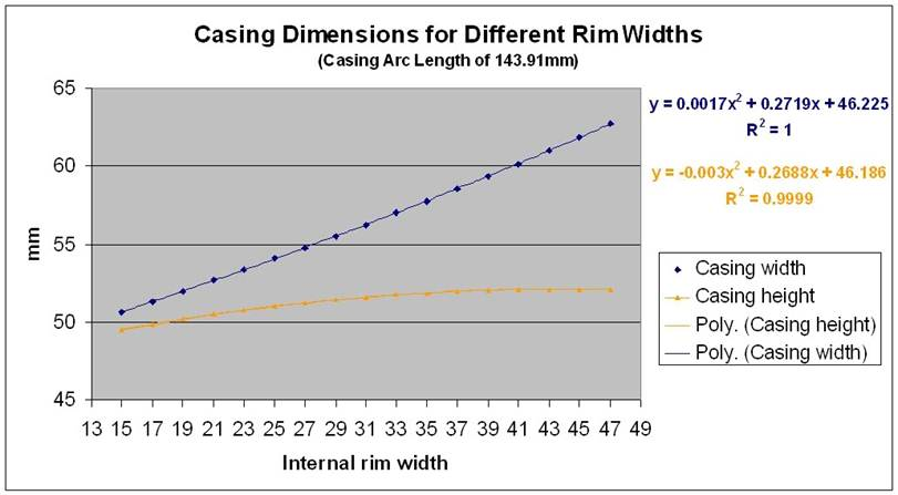 Universal tire sizing?-casing-dimensions-vs-time.jpg