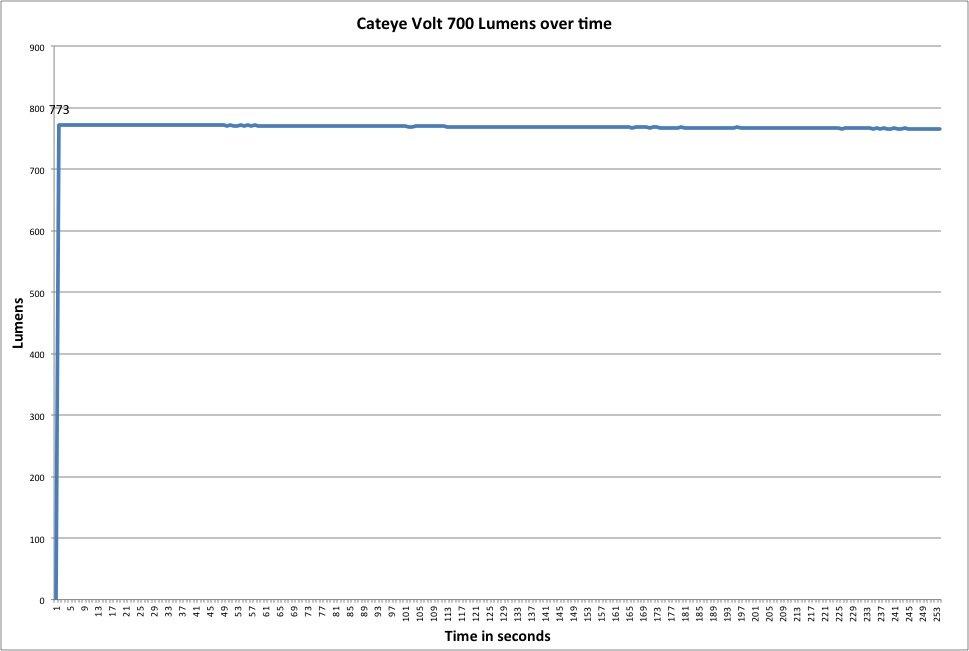 CatEye Volt 700 Lumen Chart