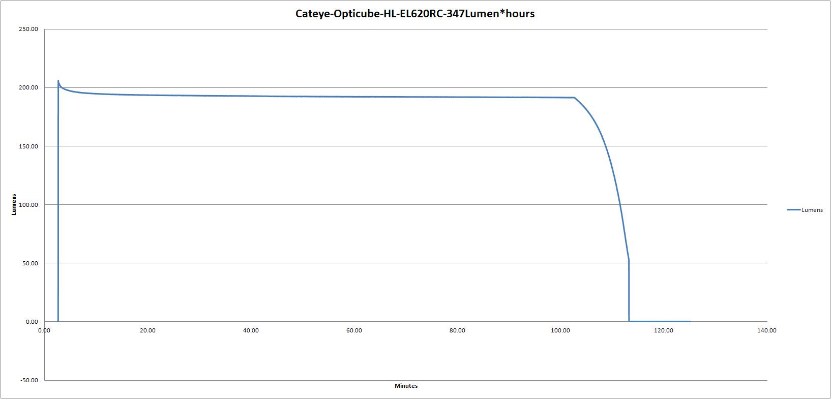 Cateye-Opticube-HL-EL620RC-0